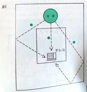 音は、壁やテーブルや天井に反響し、ばらばらに録音機材に届く。この事情を説明する図。